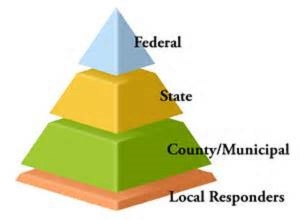 Pyramid Government