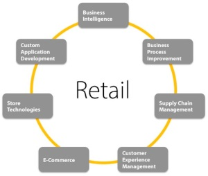 Retail-Graphic